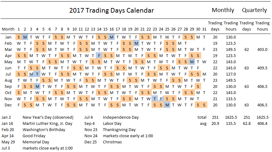 stock market trading day calendar for 2017