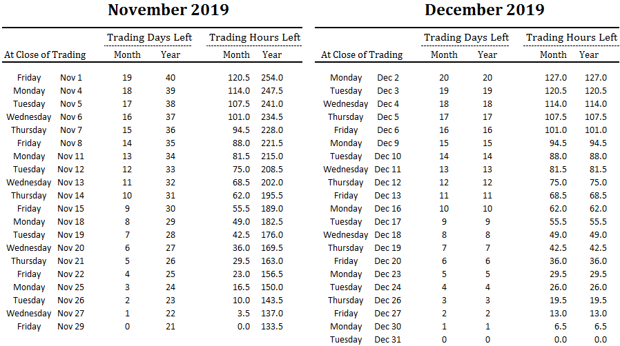 number of trading days and hours left in November and December and overall for 2019