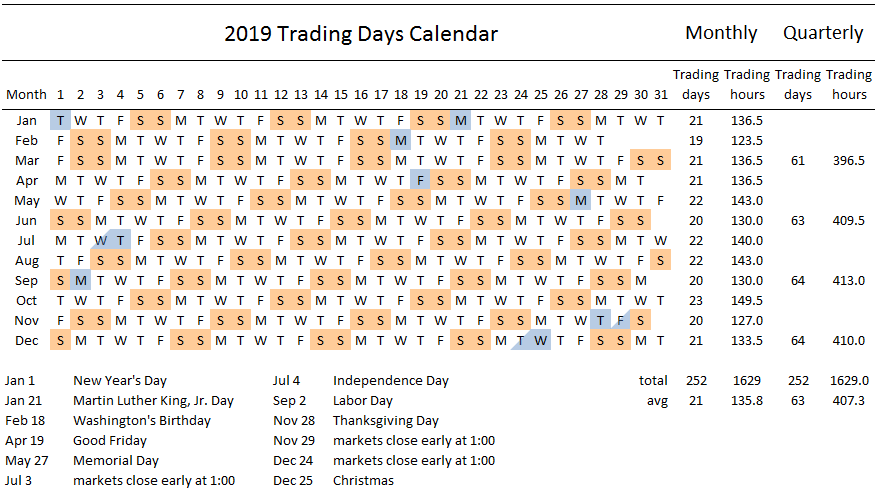 2019 Trading Days Calendar Swingtradesystems Com