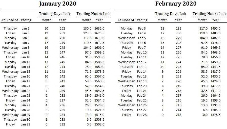 number of trading days and hours left in January and February and overall for 2020