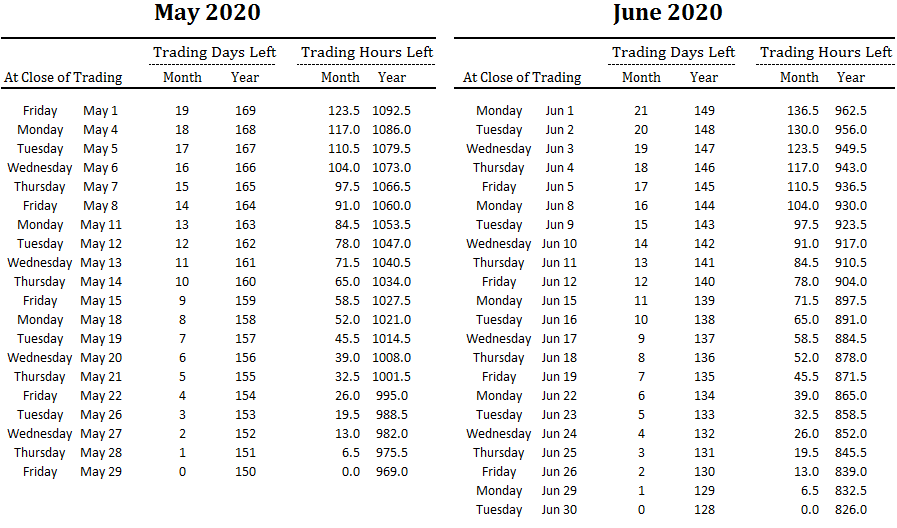 number of trading days and hours left in May and June and overall for 2020