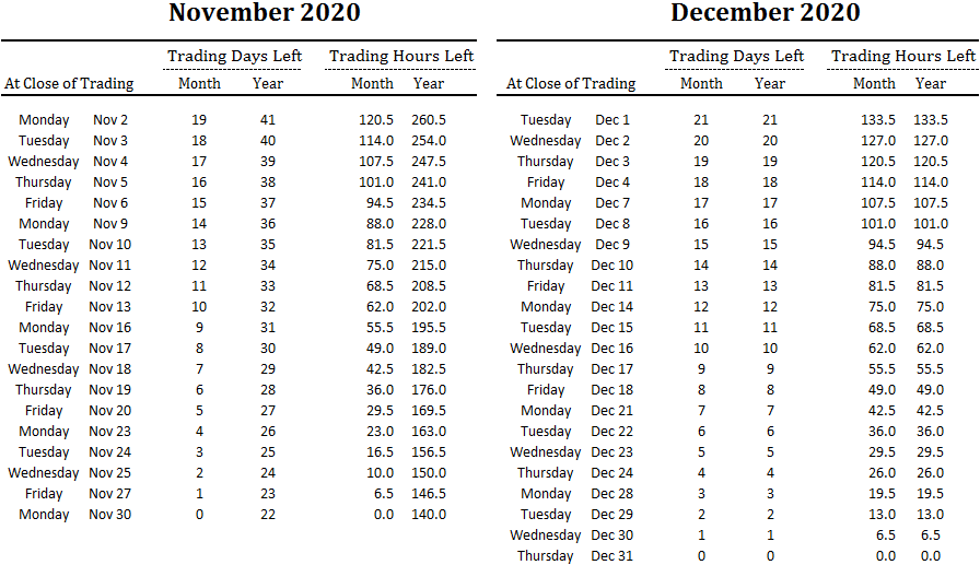 number of trading days and hours left in November and December and overall for 2020