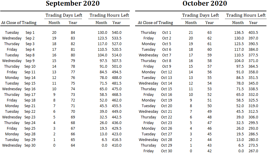 number of trading days and hours left in September and October and overall for 2020