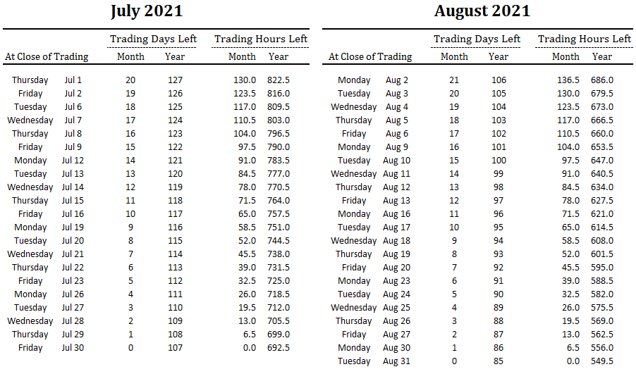 number of trading days and hours left in July and August and overall for 2021