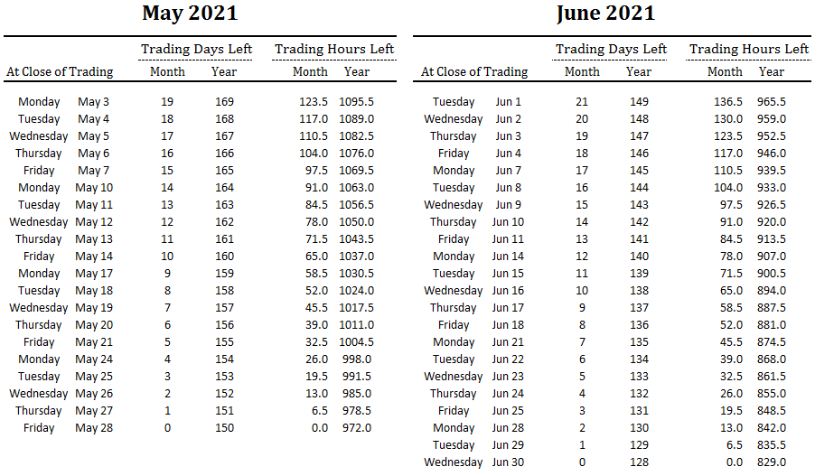 number of trading days and hours left in May and June and overall for 2021