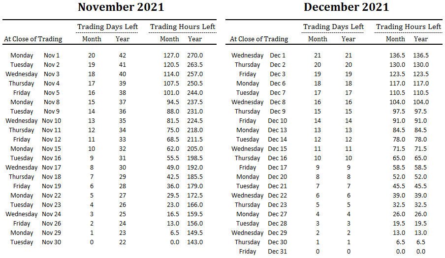 number of trading days and hours left in November and December and overall for 2021