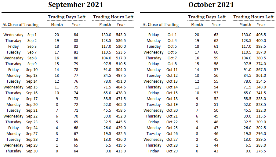 number of trading days and hours left in September and October and overall for 2021