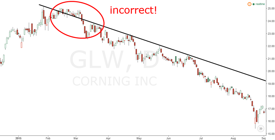 corning (GLW) stock chart with incorrect trend line