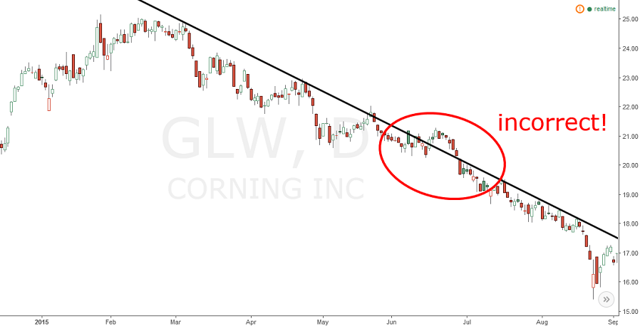 corning (GLW) stock chart with another incorrect trend line