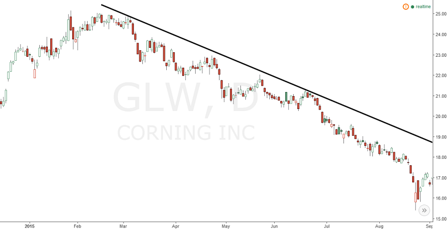 corning (GLW) stock chart with trend line