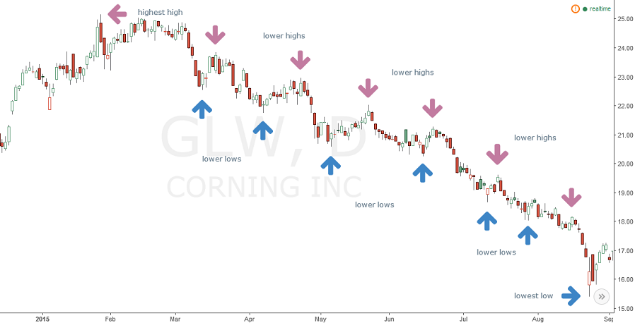 annotated Corning (GLW) stock chart without trend line