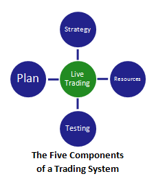 the five components of a swing trading system (with live trading highlighted)