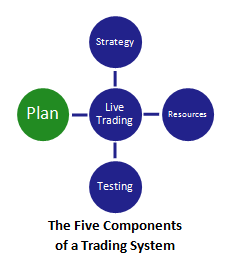 the five components of a swing trading system (with plan highlighted)