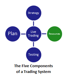 the five components of a swing trading system (with resources highlighted)
