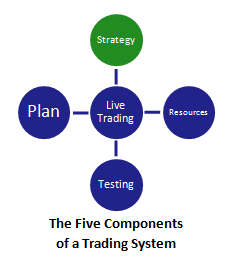 the five components of a swing trading system (with strategy highlighted)