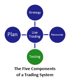 the five components of a swing trading system (with testing highlighted)