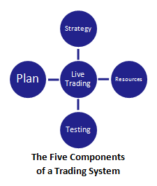 the five components of a swing trading system